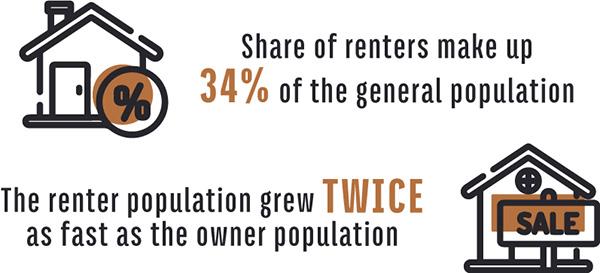 renters percentage graphic