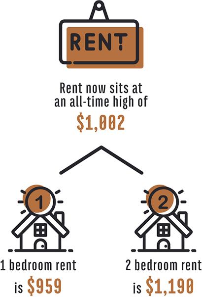 Rental Statistics