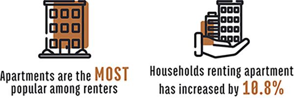 Apartments Popularity Graphic