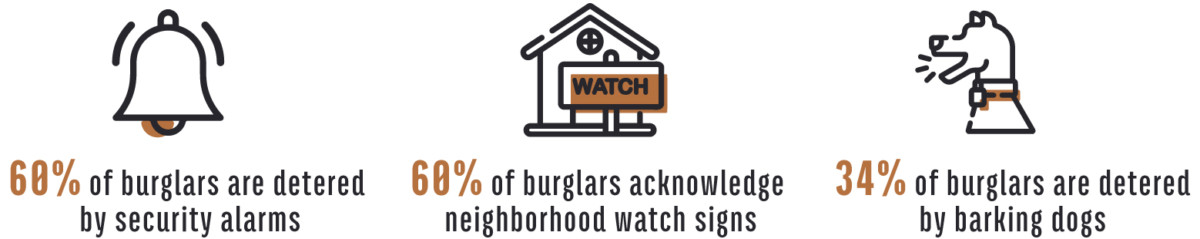 Home Security Statistics